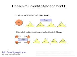 essay scientific management today examples of scientific management in today s industry management studies i cientific management and the today organizations