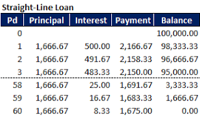 How To Amortize A Loan How To Use Excel Formulas To Calculate A Term Loan