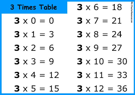 3 Multiplication Chart Printable Multiplication Table Or Times Tables