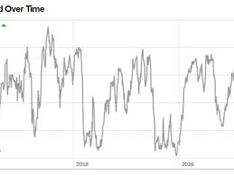 S P 500 Cnn Fear And Greed Index Reaches 2017 Highs