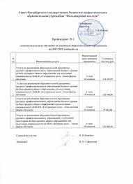 На год Стоимость обучения Абитуриентам Санкт  Прейскурант на оказание платных услуг