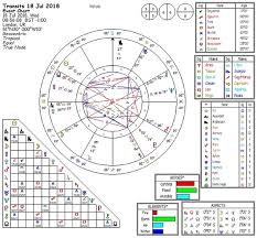 Astrology Online Charts Collection