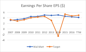 Wal Mart Vs Target Survival Of The Fittest Target