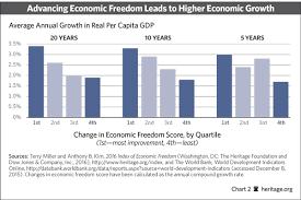 Charts And Graphs Quizlet Economic Terms Quizlet