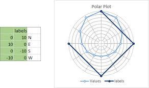Polar Plot In Excel Peltier Tech Blog