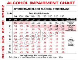 Dui Alcohol Level Chart Blood Alcohol Content In Pennsylvania Applebaum Associates