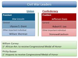 Venn Diagram Civil War Personal Fig 1 This Venn Diagram Might Be 3 Years Old But I Still
