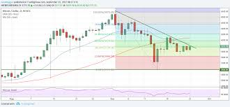 Litecoin Chart Aud Bitcoin Exponential Moving Average Litecoin To Aud Graph