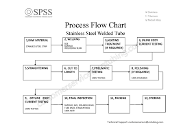 Welded Stainless Steel Tube Process Flow Chart Tube