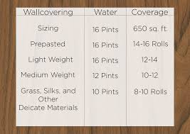 Wallpaper Coverage Chart Video How To Mix Wallpaper Paste Brewster Home