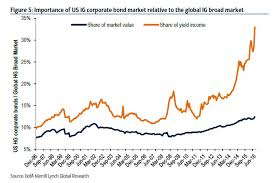 Corporate Bond Spreads Chart The Reason For The Relentless Scramble For Us Corporate Debt