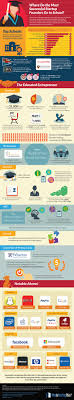 famous tech founders went to college infographic where famous tech founders went to college infographic
