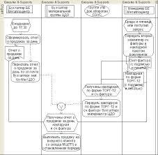 Реферат Автоматизированная система учета производственного  Рисунок 2 14 Бизнес процесс Реализация готовой продукции с выпиской документов в г Новоалтайске