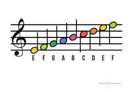 I strongly recommend that you play every. Treble Clef And Bass Clef Note Name Posters Learn Music Theory Piano Chords Chart Bass Clef Notes