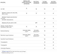 Delta Fare Chart The Ultimate Guide To Delta Air Lines Upgrade Rules Travel
