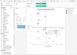 Magic Quadrant Chart Quadrant Analysis In Tableau Article Datacamp