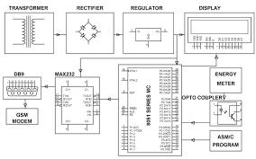 digital energy meter circuit diagram ppt digital gsm based electracity energy meter billing system embedded projects on digital energy meter circuit diagram ppt