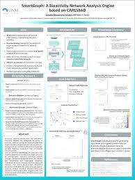 Powerpoint Poster Presentation University Research Research Poster Templates Research