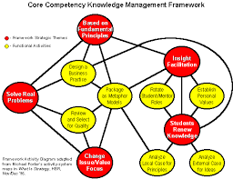 agility essay a knowledge management framework