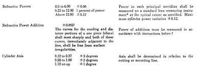 The Evolution Of Ansi Z80 1 Spectacle Lens Standards
