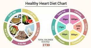 Healthy Diet Chart For Women Diet Chart For Healthy Heart Patient Heart Healthy Diet