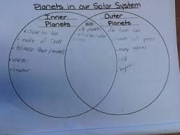 Venn Diagram Of Planets Miss Kendalls Third Grade Investigations February 2013