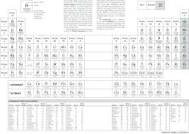 table meaning periodic table meaning fresh periodic table elements meaning best periodic table definition time table