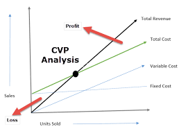 Break Even Analysis Chart Example Cost Volume Profit Analysis Examples Formula What Is