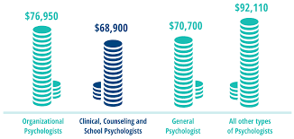 School Psychologist Job Description These Are What Some Salaries Look Like For Different Types