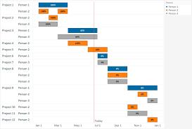 Merge Progress In Gantt Chart Techniques Data Science