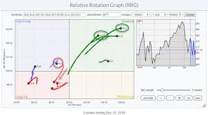 Double For Utilities And Real Estate On Relative Rotation