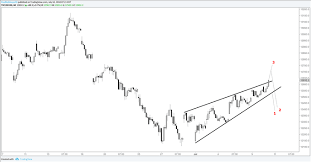 Dax Chart Set Up Technical Update For Gold Price Crude Oil
