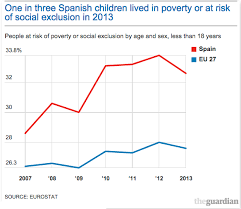 Spanish Music Charts 2014 Poverty And Education A Lost Decade For Spains Children