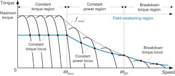 Field Weakening Region An Overview Sciencedirect Topics