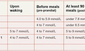 What Is Normal Blood Sugar Levels Chart 15 Gestational Diabetes Chart Foyupdatespot Blood Sugar