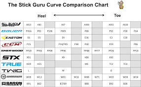 Ccm Stick Flex Chart Bedowntowndaytona Com