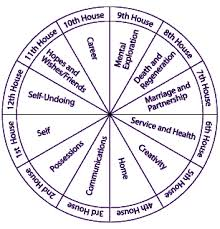 Astrology Birth Time Page 2 Of 2 Online Charts Collection