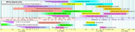 File Reference Ranges For Blood Tests White Blood Cells