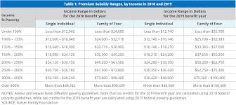 Income Chart For Obamacare Subsidies Premium Tax Credit Subsidies Hsa For America