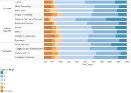 Gantt Bar Chart Tableau 2013 Data Revelations