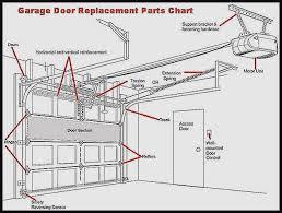 garage door torsion springs installation beautiful replace garage door torsion spring engaging garage door replacement