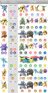 Pokemon Go Raid Boss Charts Best Moves Counters Per Level