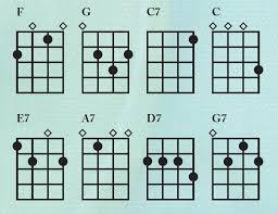 God Bless America Chord Chart Eight Simple Ukulele Chords Hundreds Of Songs Making