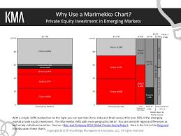 Why Use A Marimekko Chart