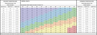 Easton Aluminium Arrow Chart Arrow Sizing Chart