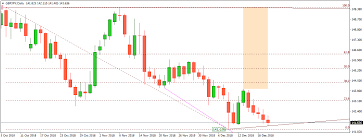 Forex Trading Gbpjpy Technical Analysis December 20 2018