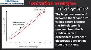 12 1 Successive Ionisation Energies Hl