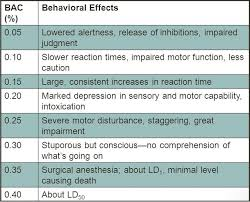 Alcohol Types Chart Alcohol Tolerance Can You Build It Up And How To Reduce It