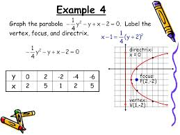 example 4 graph the parabola label the vertex focus and directrix