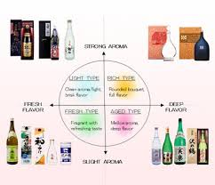 Sake Types Chart Cathay Importers Importers And Distributors Of Specialist